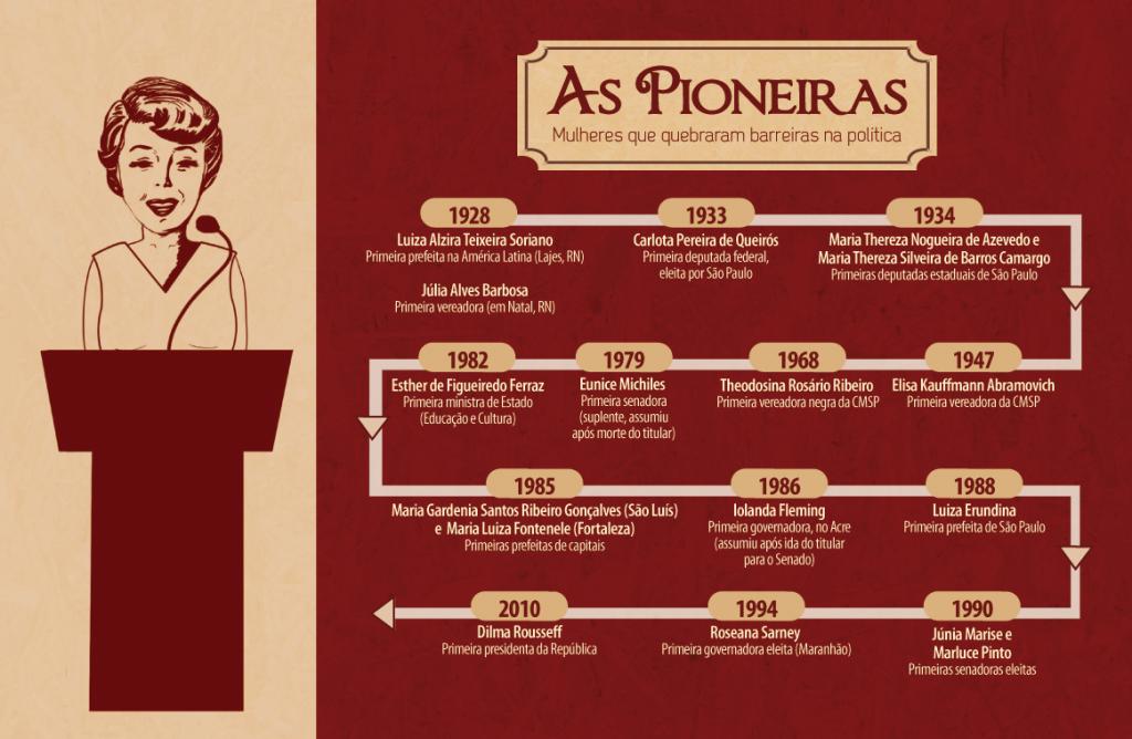 as_pioneiras