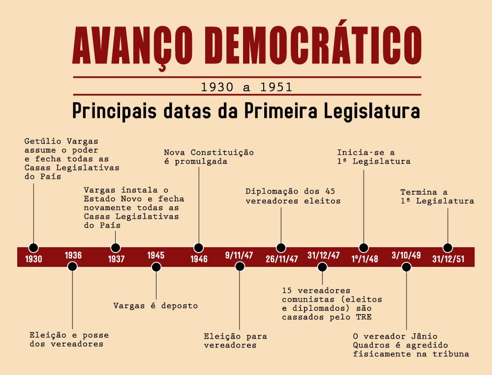 Infográfico Primeira Legislatura