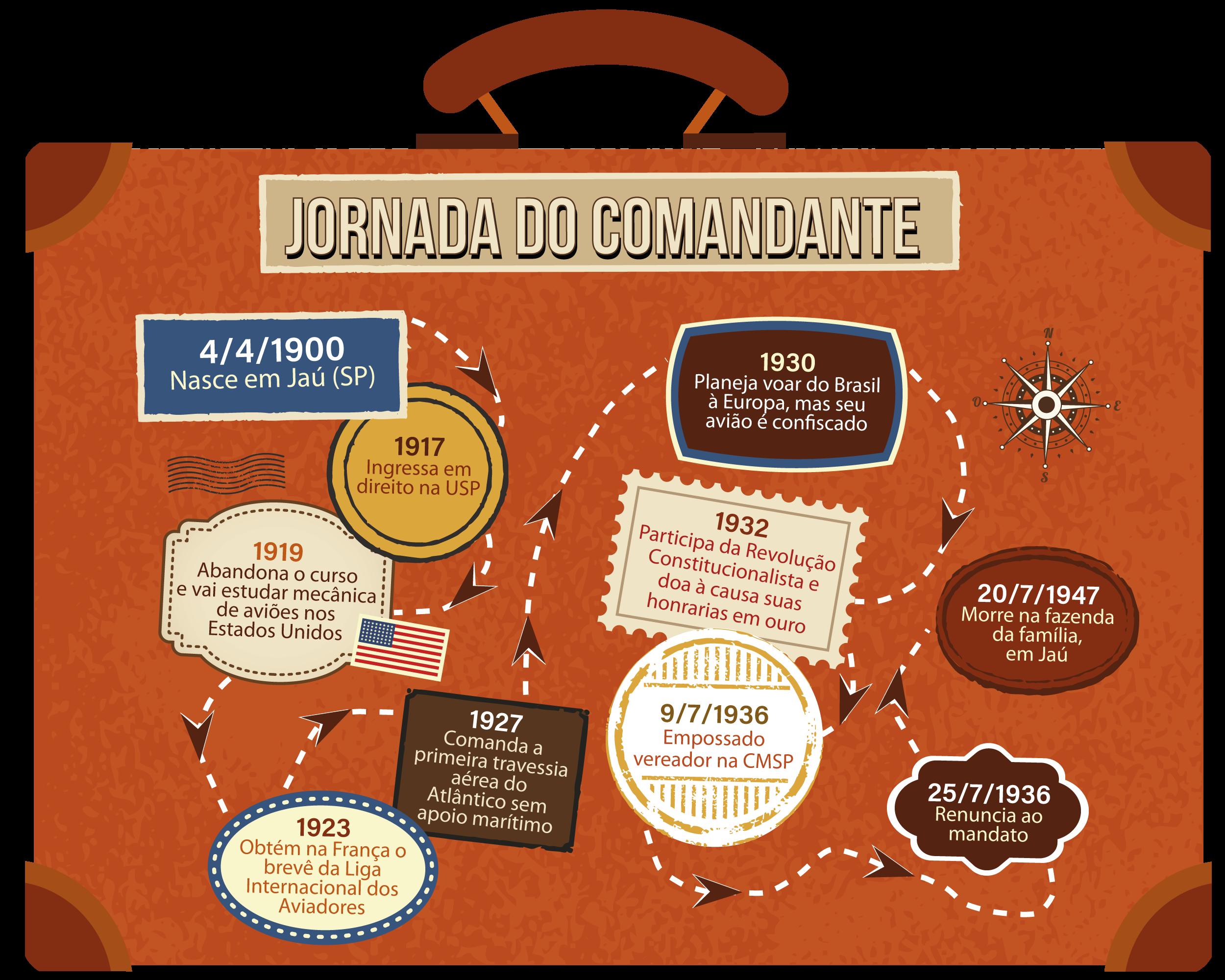 Infografico sobre a jornada do comandante
