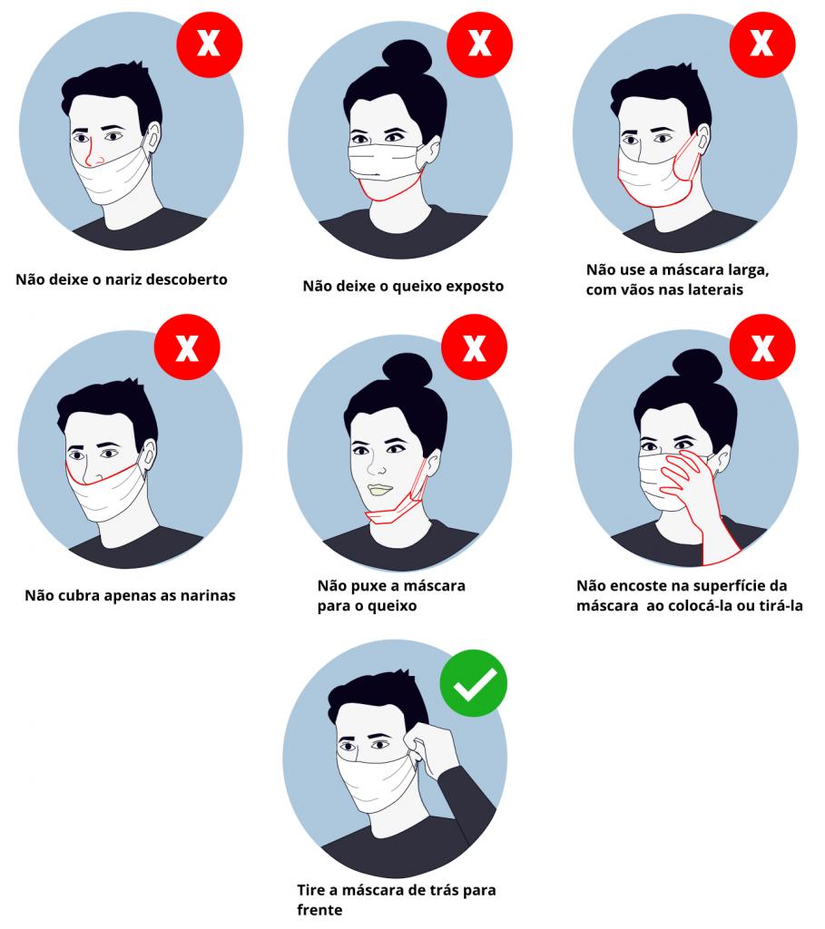 Infográfico sobre o uso de máscaras