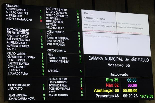 2016-12-20-ss-plenaria-votacao-orcamento-abueno6266abre